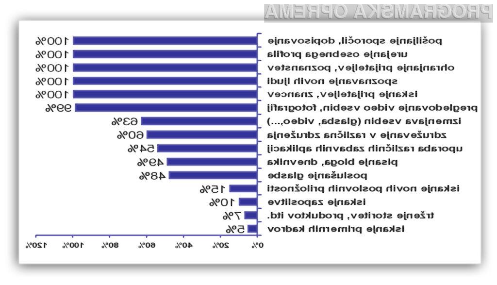 Uporaba različnih storitev znotraj spletnih skupnosti (n=407).