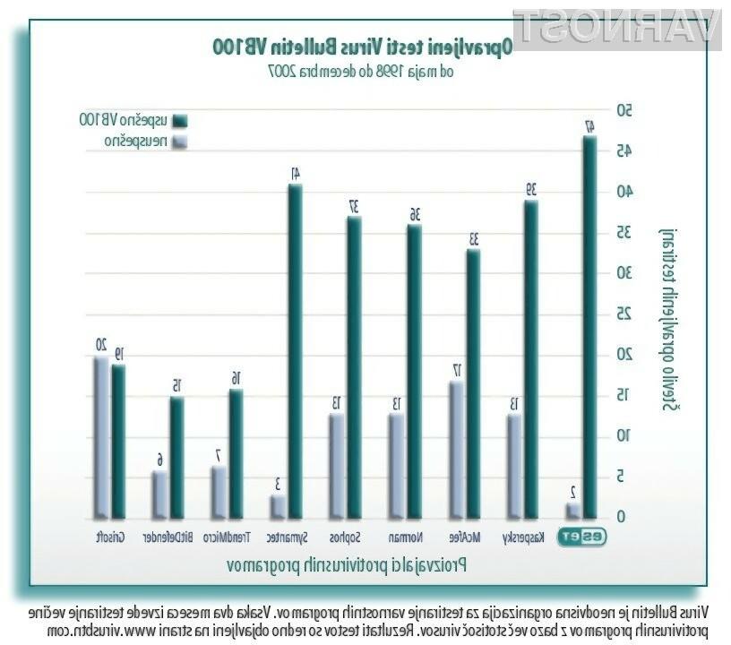 Preizkus VB100 gre programu NOD32 dobro od rok.