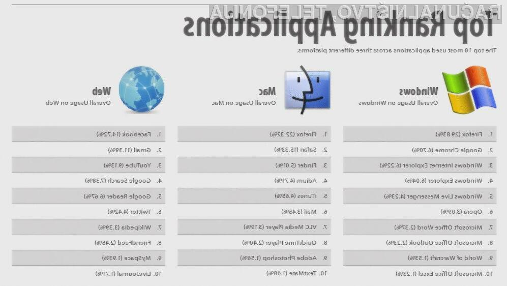 Seznam priljubljenosti programskih oprem in spletnih storitev na platformah Windows in MacOS.