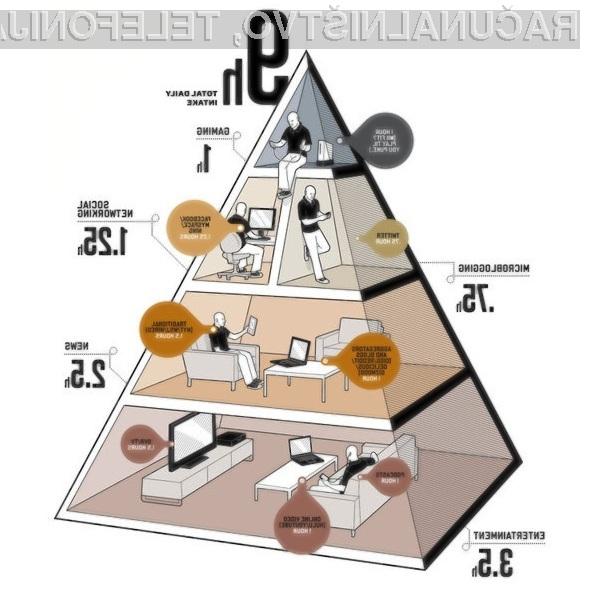 Takšno naj bi bilo »idealno« razmerje uporabe sodobnih storitev in večpredstavnostnih naprav!