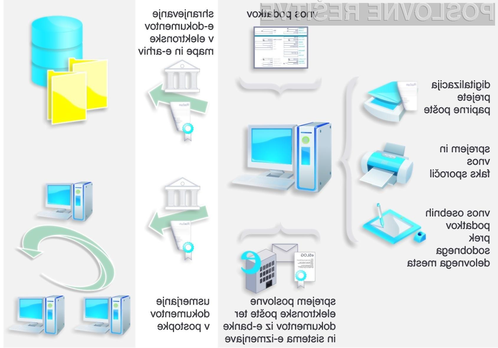 Inovativne informacijske rešitve Genis