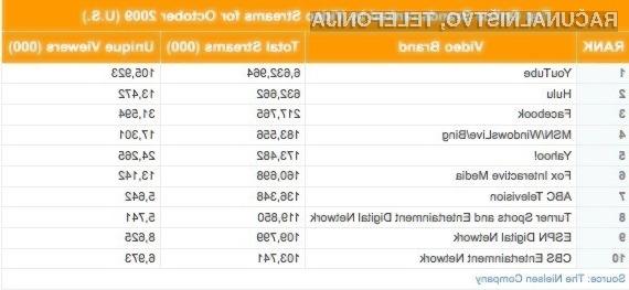 YouTube je še vedno daleč najbolj priljubljena stran za ogled video posnetkov.