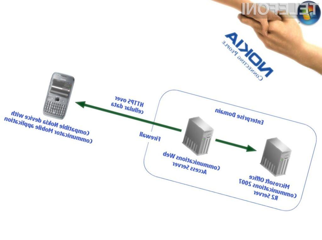 Prva skupna aplikacija Microsofta in Nokie: Microsoft Communicator Mobile