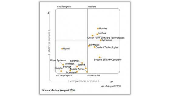 Sophos - Gartnerjev Magic Quadrant za Mobile Data Protection