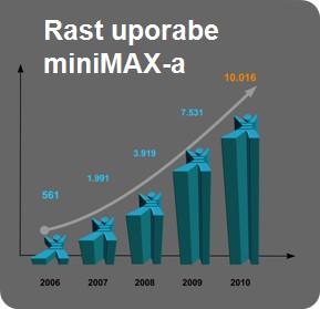 Gospodarska kriza je pripomogla k skokoviti uporabi miniMAX-a
