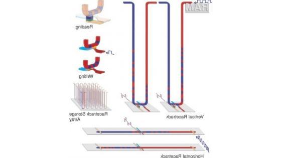 IBM-ovi znanstveniki so dokazali, da je njihov teoretični model za pomnilnik Racetrack pravilen, s čemer se le ta lahko uporabi za razvoj nove vrste spominskih modulov.