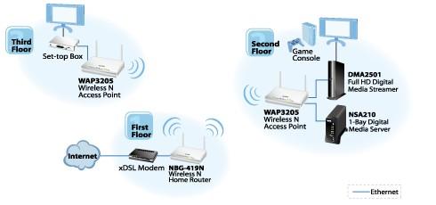 uporaba WAP-3205