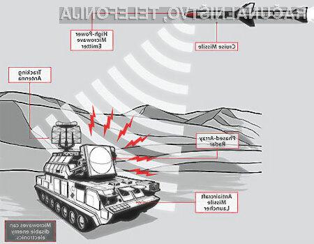 Prihodnost vojskovanja je v elektronskem orožju!