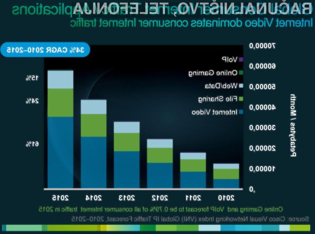 Do leta 2015 bo internet uporabljalo približno 3 milijarde ljudi – več kot 40 odstotkov svetovne populacije.