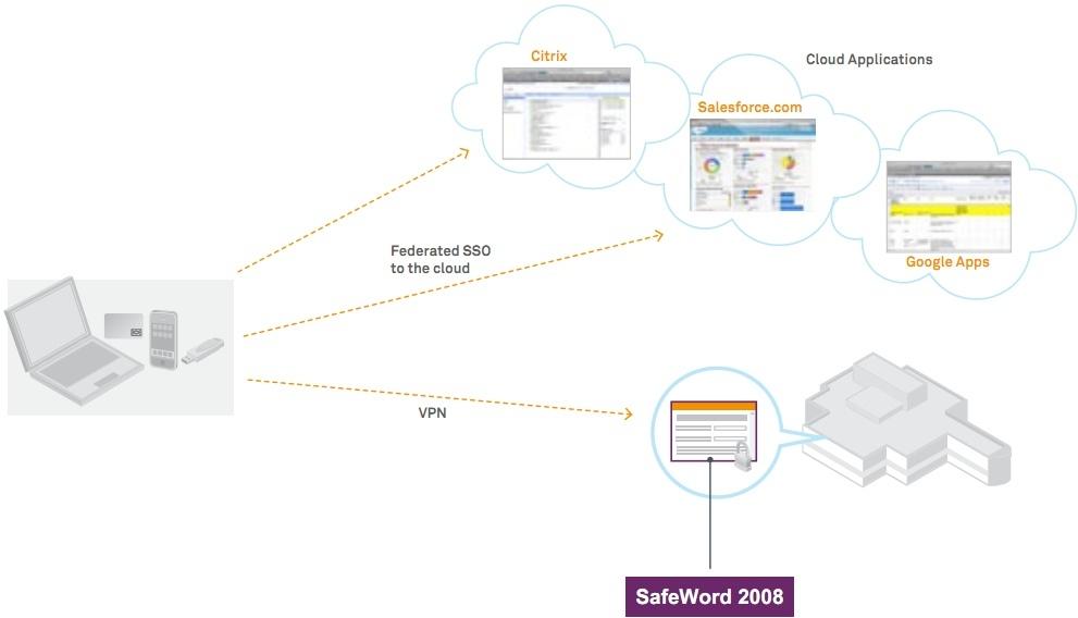 SafeNet SafeWord 2008