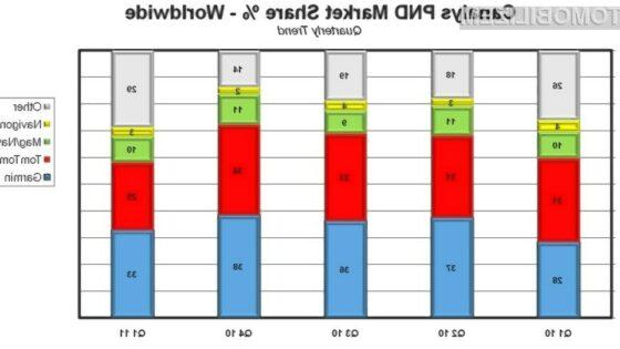 Globalni tržni delež Garmin - 2011.
