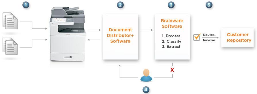 Učinkovita povezava med dokumenti, poslovnimi procesi ter zaposlenimi