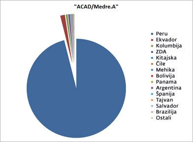Ukradeni AutoCAD projekti