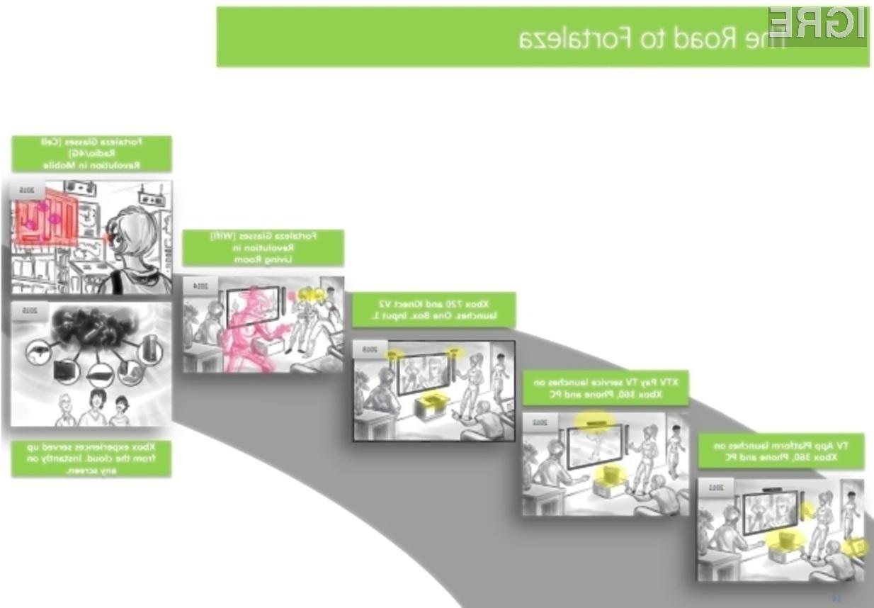 Microsoft načrtuje, da mu bo v desetih letih uspelo prodati 100 milijonov enot igralne konzole Xbox 720 s krmilnim sistemom Kinect 2.