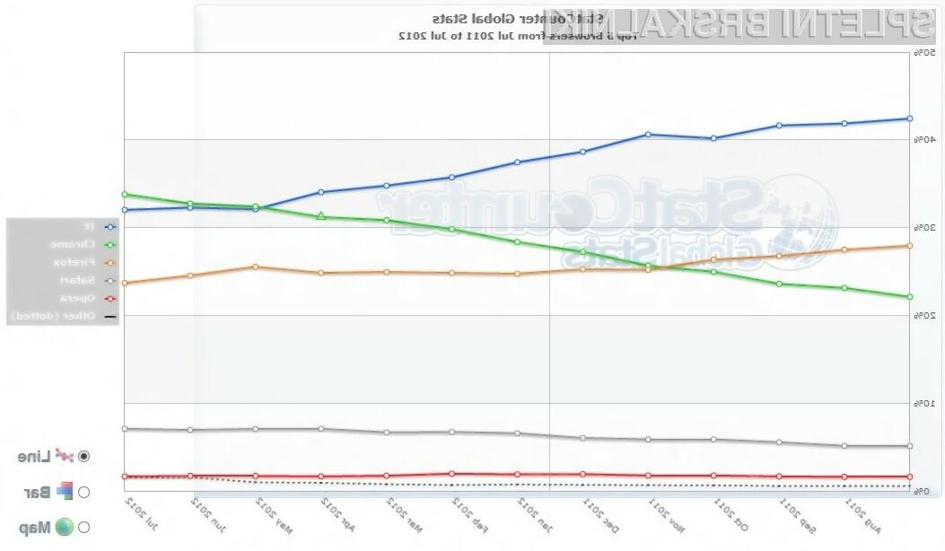 Google Chrome je postal prvi brskalnik tudi na evropskih tleh!