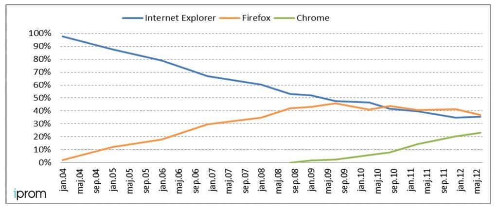 Priljubljenost Chroma raste, Firefoxa pa pada.