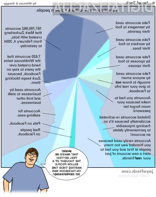Dejanskih uporabnikov Facebooka je precej manj, kot jih želi predstavili prvi mož Facebooka Mark Zuckerberg.