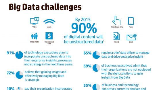 HP rešitve sproščajo moč velikih količin podatkov