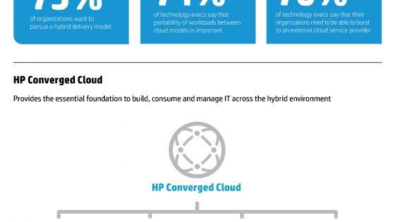 HP dopolnil ponudbo z novimi rešitvami za hibridna računalniška okolja