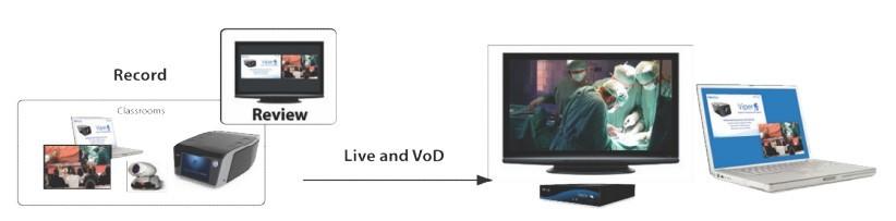 Kompaktna integrirana naprava za snemanje, prenos pretočnih vsebin, pregledovanje, distribucijo in objavo bogatih, večpretočnih vsebin visoke ločljivosti.