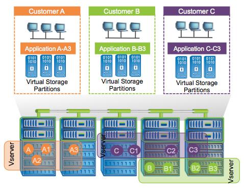 Clustered DataONTAP: nova verzija tehnološko naprednega operativnega sistema za shranjevanje NetApp