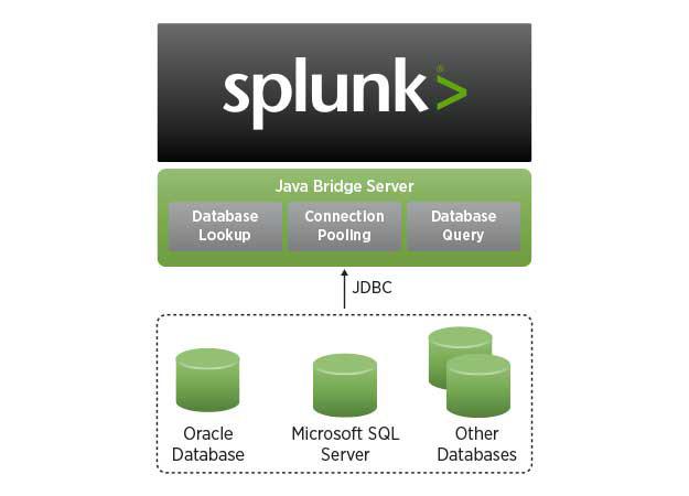 Splunk DB Connect