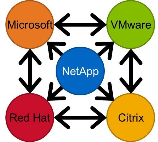 MAT – v sodelovanju z NetAppovim projektom Shift