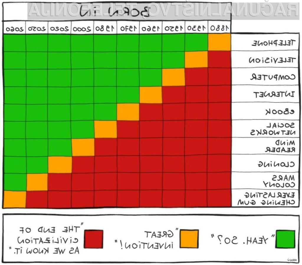 Povezava med vašo letnico rojstva in reakcijo na inovacijo oziroma novo tehnologijo (vir: Bonkers World)