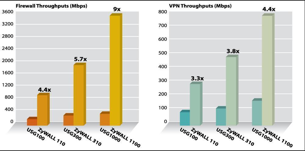 ZyXEL z 800 Mbps VPN in 3.6 Gbps prepustnostjo požarnega zidu
