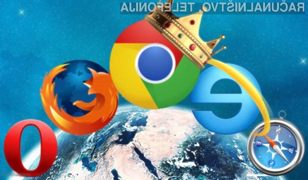 Na spletni brskalnik Google Chrome prisega več kot tretjina vseh spletnih deskarjev.