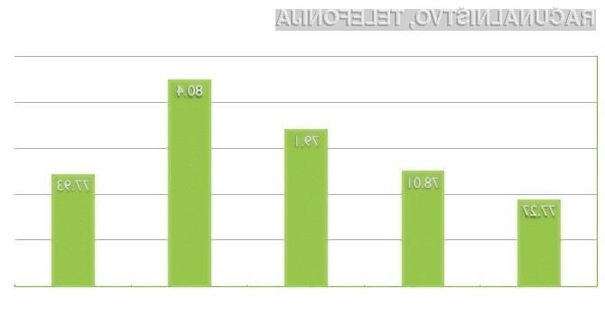 Področje zanimanja – Novice – me zanimajo ali zelo me zanimajo (trend marec 2010, 2011, 2012, 2013 ter 2014 v odstotkih).