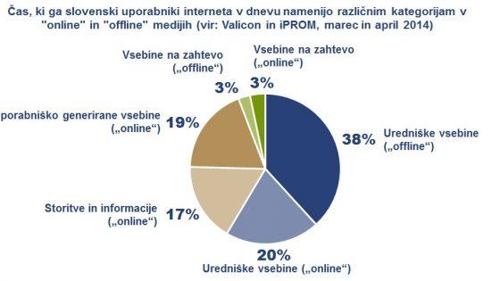 71 odstotkov spletne populacije med gledanjem televizije hkrati uporablja internet