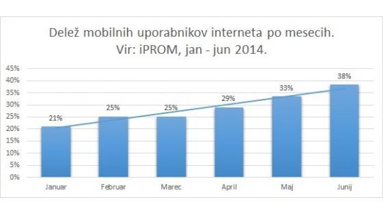 Z mobilnimi napravami spletne medije spremlja že 38 odstotkov celotne slovenske internetne populacije