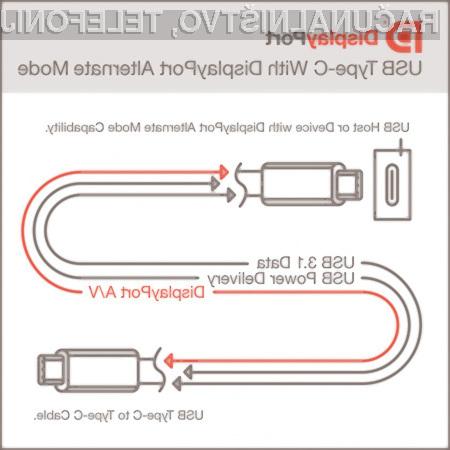 Za priklop računalniškega zaslona bo kmalu zadoščal le priključek USB!
