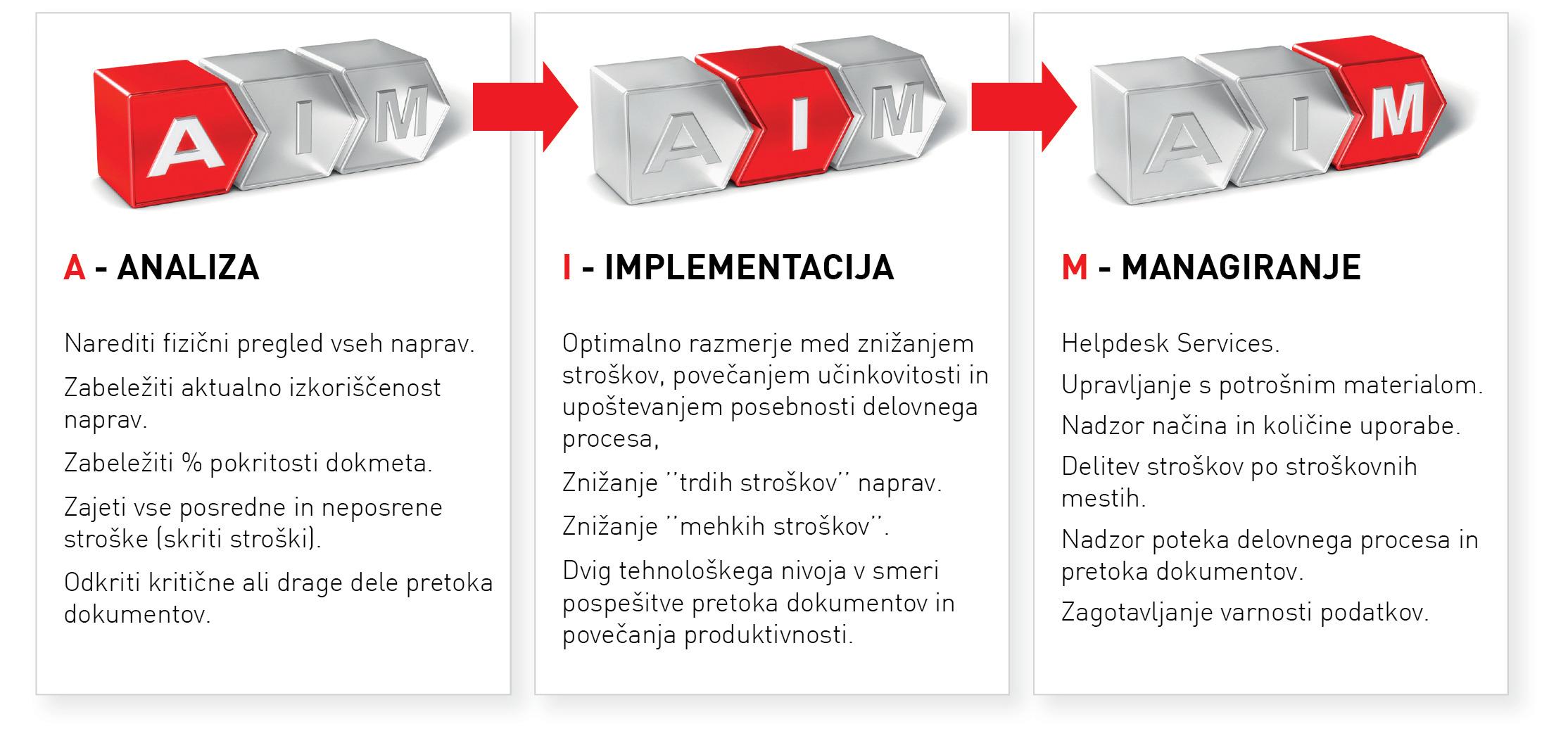 Metoda e-CONCEPT se izvaja v treh korakih.