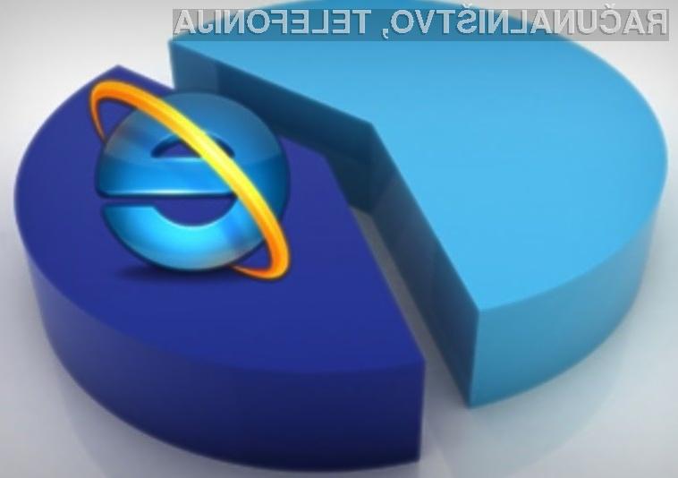 Internet Explorer 11 je trenutno najbolj priljubljen brskalnik med uporabniki osebnih računalnikov.