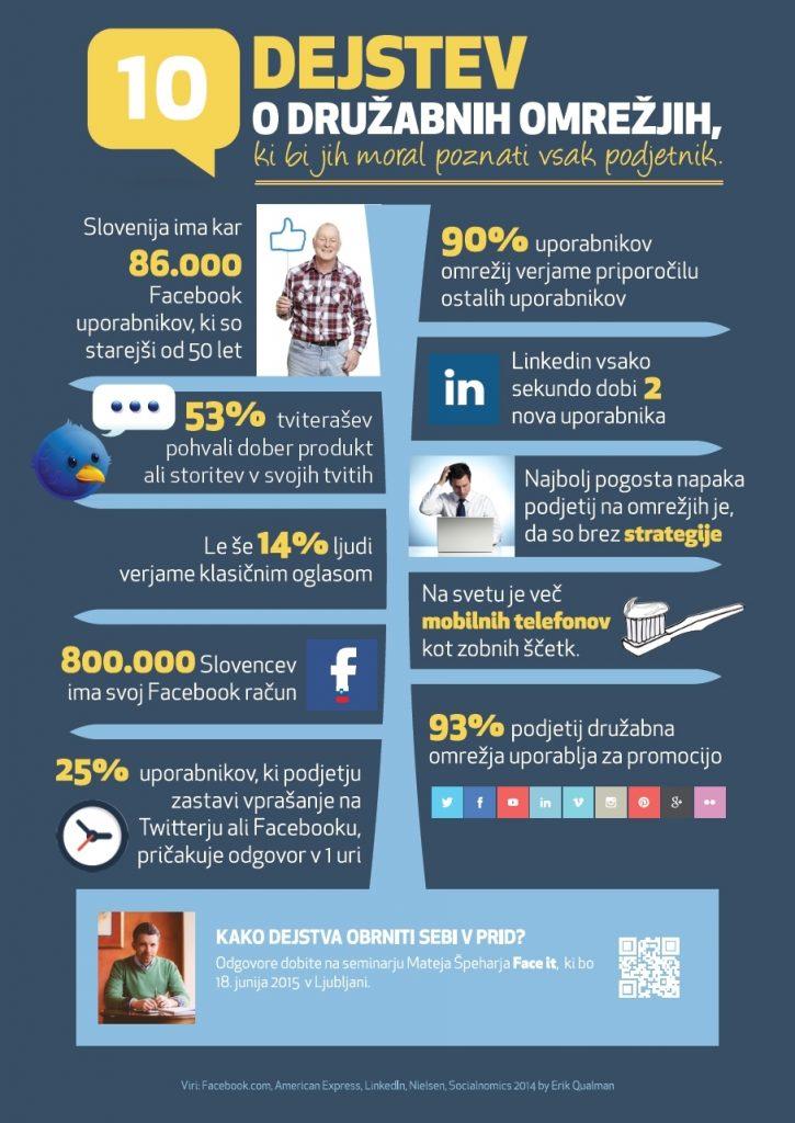 10 dejstev o družabnih omrežjih
