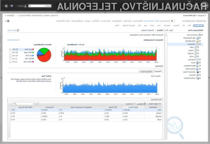 Programska rešitev Dell Foglight for SQL Server bo pripomogla k boljšemu delovanju SQL strežnika!