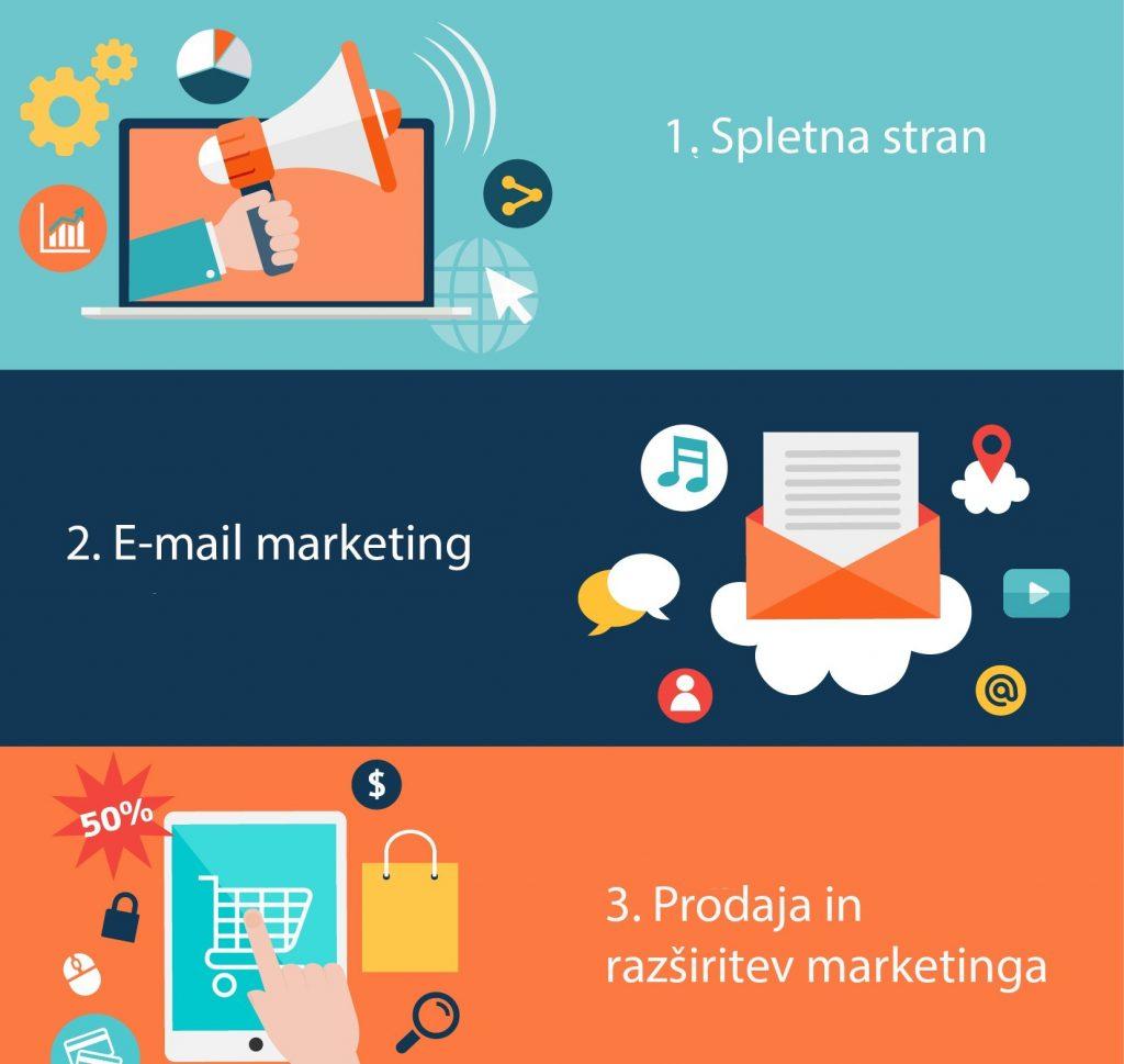 E-mail marketing za StartUp podjetja