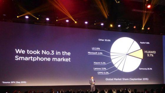 Huawei: 108 milijonov aparatov in več kot 20 milijard prihodkov