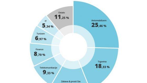41-odstotna rast števila digitalnih oglaševalskih akcij