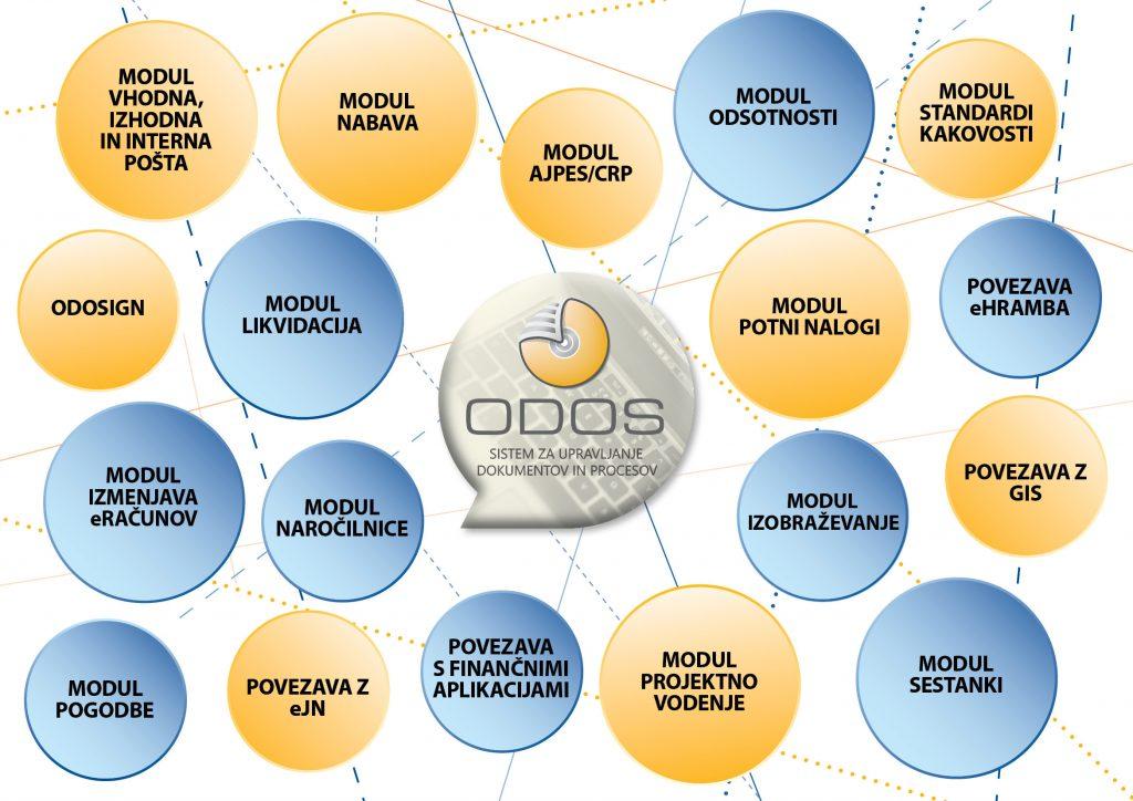 Moduli in povezave sistema ODOS za upravljanje dokumentov in procesov