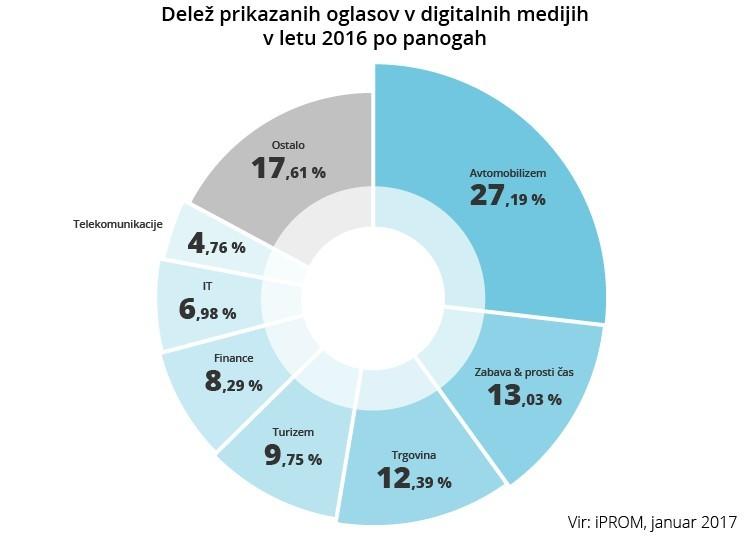 V Sloveniji panoga avtomobilizem z največ prikazanimi oglasi v digitalnih medijih