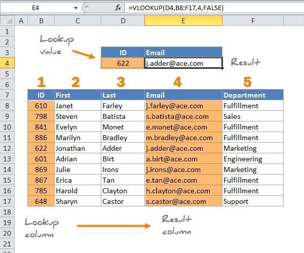 4 lastnosti Excel VLOOKUP funkcije, ki jih še ne poznate