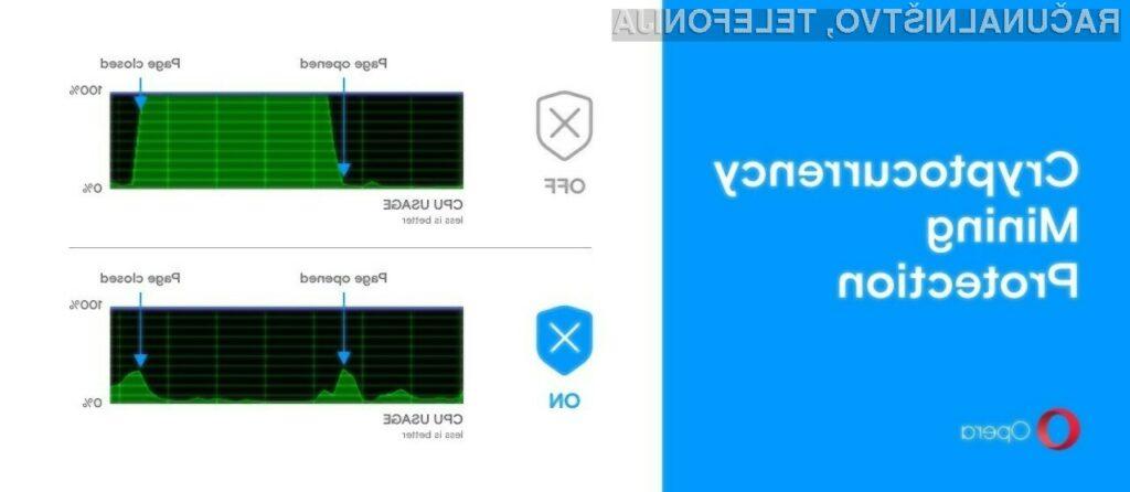 Spletni brskalnik Opera 50 bo preprečil prikrito rudarjenje kriptovalut na našem računalniku.