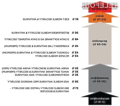 Primerjava protivirusnih programov za pametne telefone