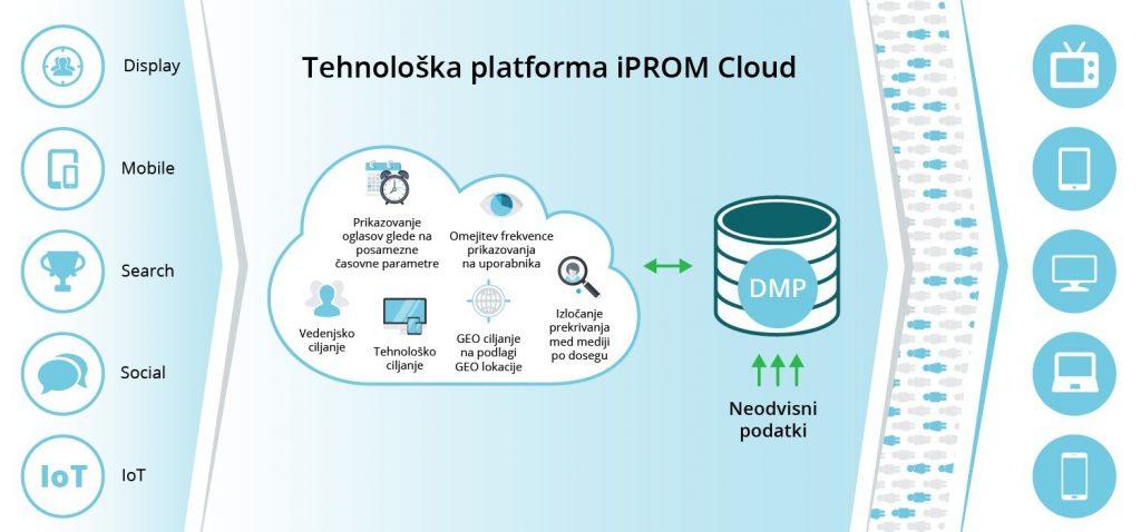 iPROM Intelligence – evolucija platforme za upravljanje s podatki