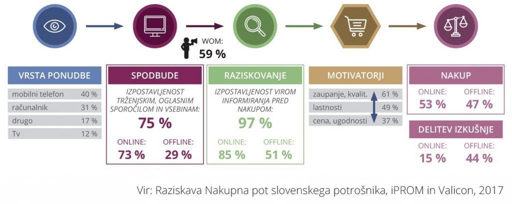 Več kot polovica Slovencev zabavno elektroniko kupuje prek spleta
