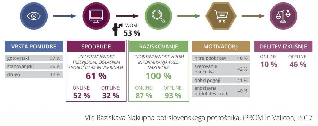 Visok delež slovenskih potrošnikov se o najemu kredita informira prek spleta