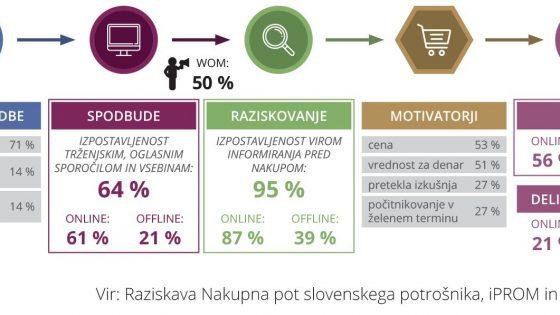Več kot polovica potrošnikov opravi nakup turistične storitve prek spleta